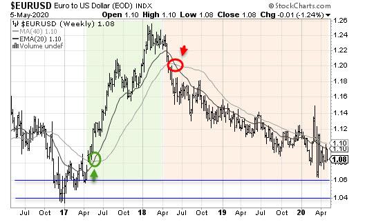 Cambio Euro Dólar