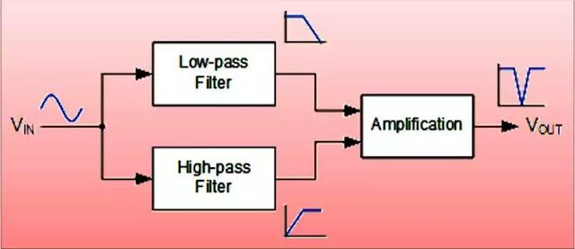 Notch Filter