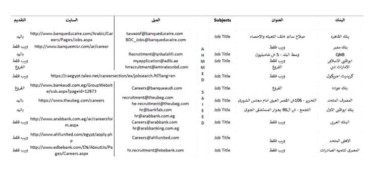 """وظائف البنوك المصرية """" للمؤهلات العليا والمتوسطة """" فروع جديدة ببنوك بالمحافظات - التقديم الكترونياً"""