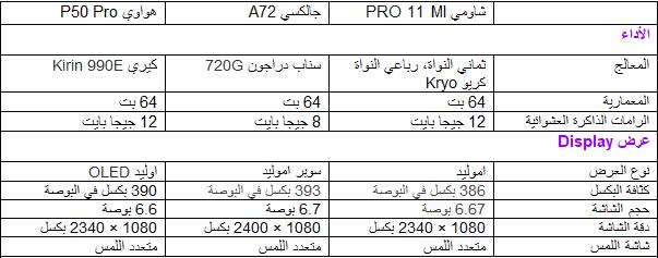 مقارنة بين هواتف سامسونج جالكسي s20 و هواوي P40 Pro و شاومي Mi Note 10 Pro