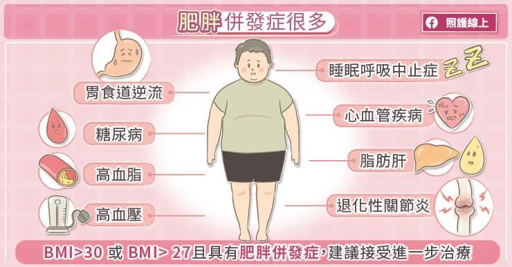肥胖患者併發症較多