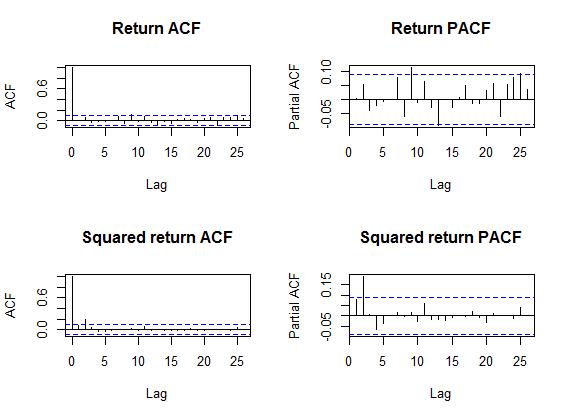 roku-acf-pacf-return-acf