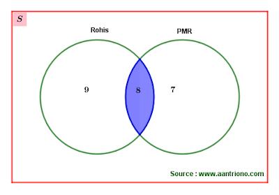 irisan himpunan di diagram Venn