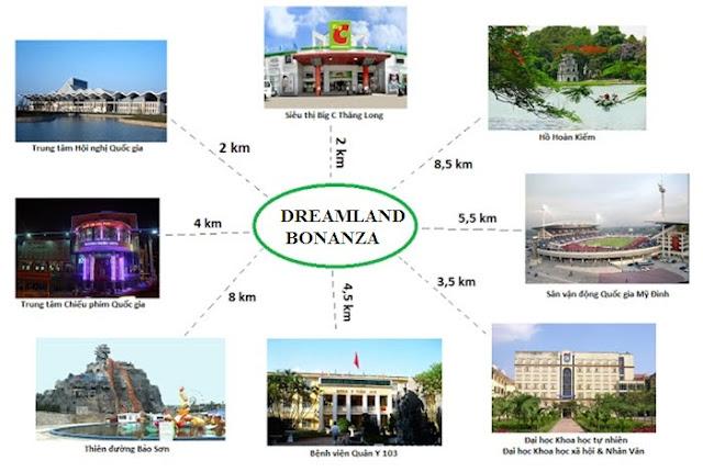 Kết nối vị trí từ dự án Dreamland Bonanza