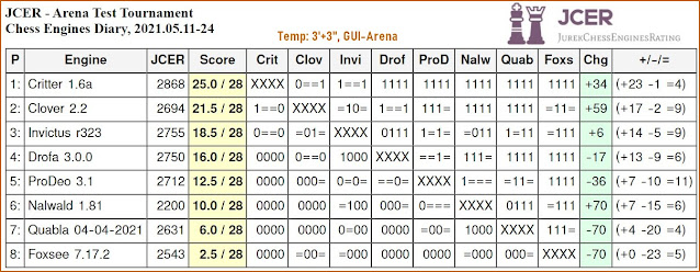 Chess Engines Diary - Tournaments 2021 - Page 7 2021.05.11.ArenaTestTournament