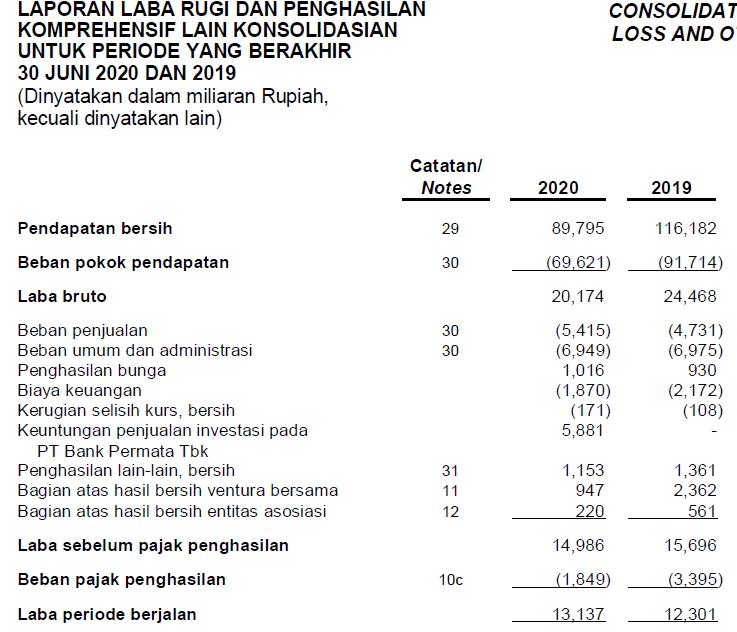 Laporan keuangan Astra International Tbk Kuartal 2 tahun 2020