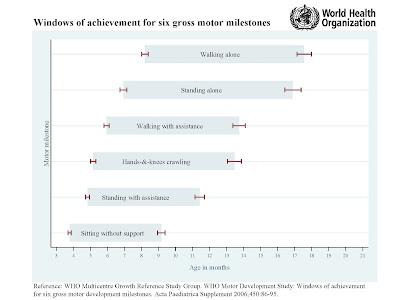 motor milestones for babies WHO