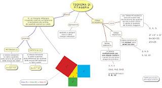 http://www.mappe-scuola.com/2015/06/il-teorema-di-pitagora.html