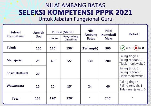 nilai ambang batas pppk guru 2021