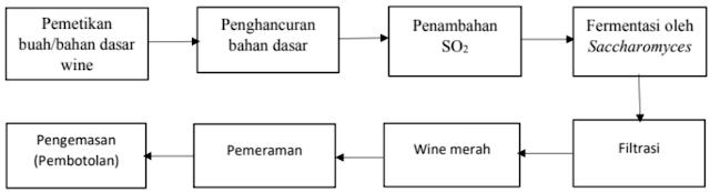 Diagram Alir Proses Pembuatan Wine dengan Bantuan Saccharomyces