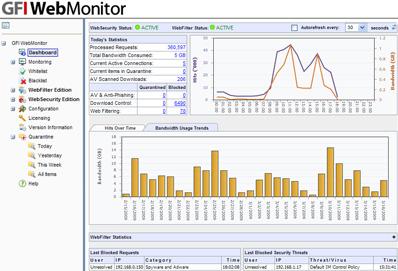 gfi webmonitor crack serial number