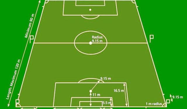 Ukuran Lapangan Sepakbola Terbaru beserta Gambar Lengkap Terbaru 2020