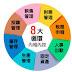 為何ERP要強調八大循環