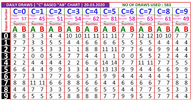 Kerala Lottery Winning Number Daily Trending And Pending C based  AB chart  on 20.03.2020