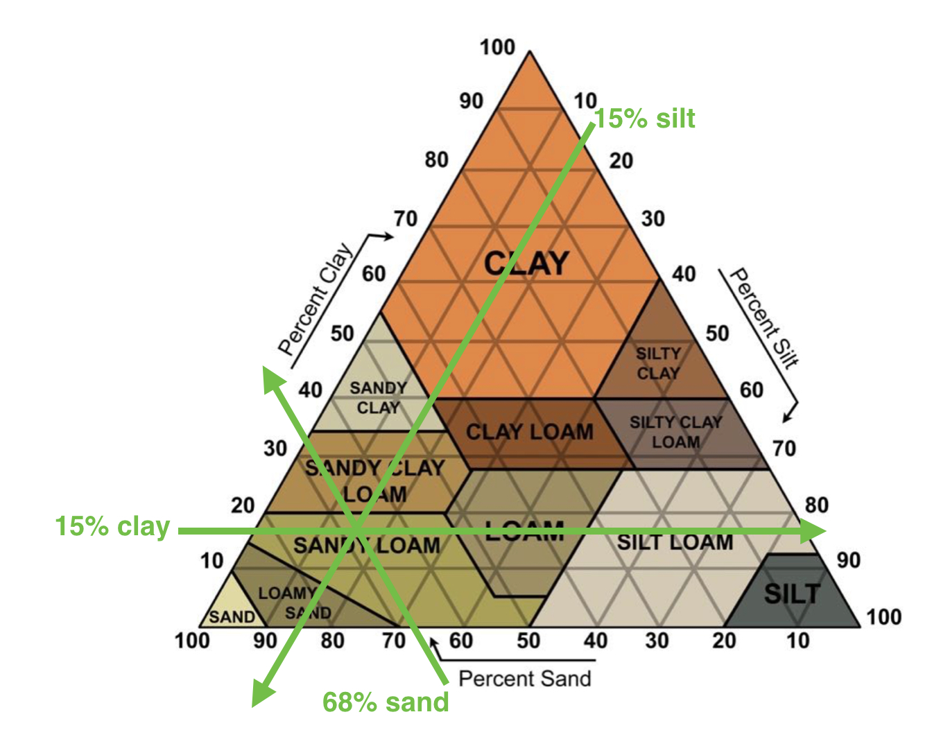 Clay Triangle Drawing Enoviti In Search Of Wine Quality Soil And Water