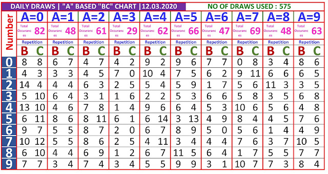 Kerala Lottery Winning Number Daily  Trending And Pending A based BC chart  on 12.03.2020