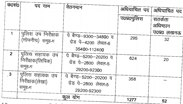 UP Police SI ASI Pay Scale