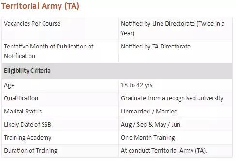 Territorial Army Eligibility