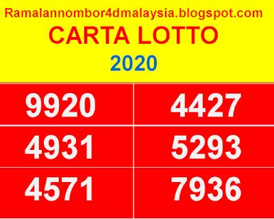 Berikut adalah CARTA LOTTO | CARTA MAGNUM | CARTA TOTO| CARTA 4D | 2020.    Sila guna carta ini untuk membuat ramalan 4d pada masa terdekat bagi tahun 2020 ini.