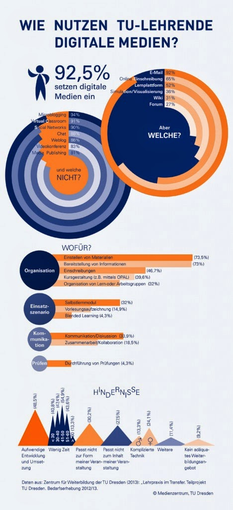 Infografik zum aktuellen Medieneinsatz an der TU Dresden