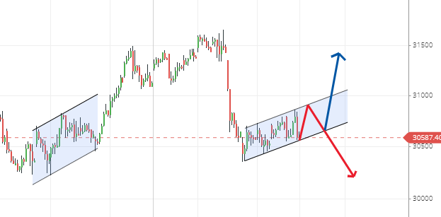 Banknifty Candlestick Chart