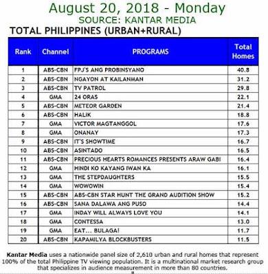 rating acara TV Filipina