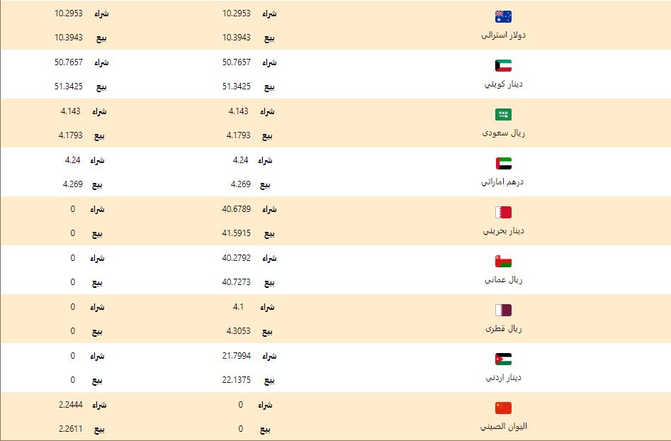 اسعار العملات اليوم الخميس 5 مارس 2020 اسعار العملات العربية والاجنبية
