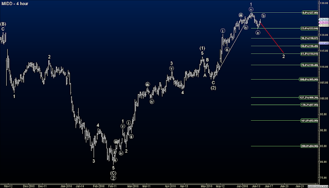 Elliott Wave Options Signals on MIDD