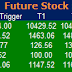 Most active future and option calls ( Pre Market Tips ) for 29 July 2016