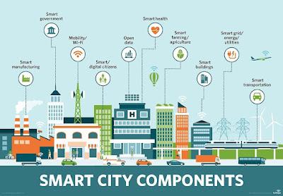 Smart city scheme