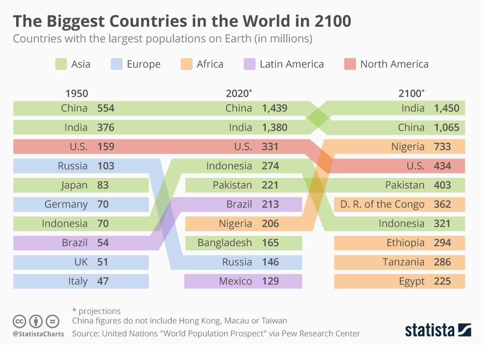 Прогноз начселения стран мира на перспективу