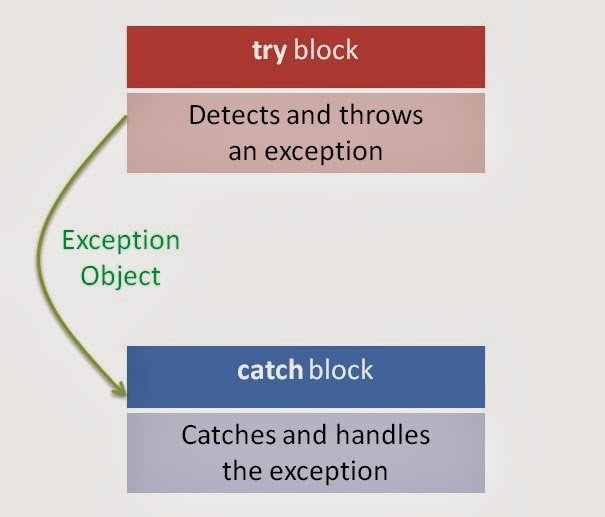 What is Exception Handling in C++? (try and catch block)