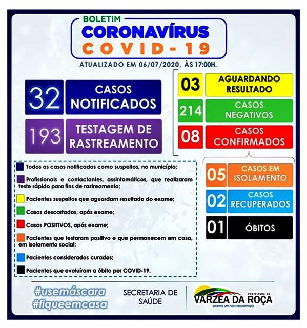 oitavo caso do Novo Coronavírus (Covid-19) em Várzea da Roça-BA