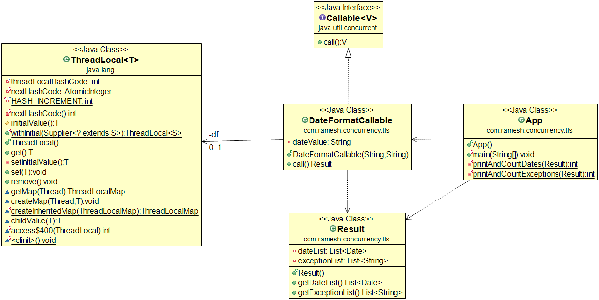 Thread local pattern class diagram ccuart Images