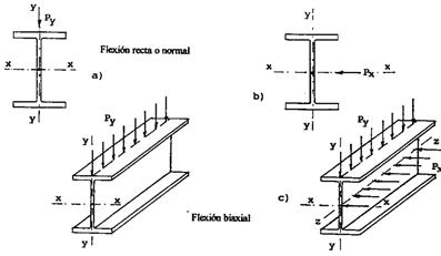 Tipos de vigas de acero estructural