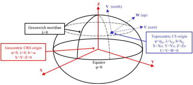 Geodesy: COORDINATE SYSTEM