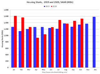 Starts Housing 2019 and 2020