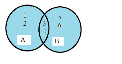 Union set of two sets in ven diagram