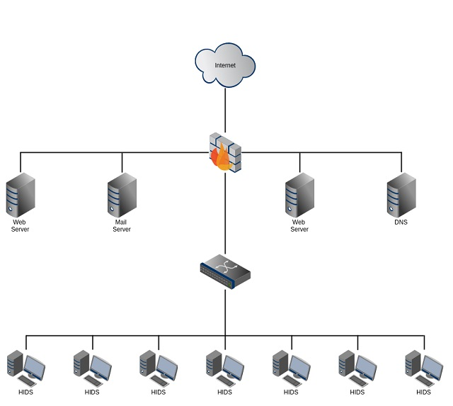 أفضل أدوات وبرامج أنظمة كشف الاختراق والتسلل (HIDS)