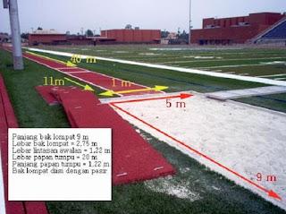 Lapangan lompat jauh - berbagaireviews.com
