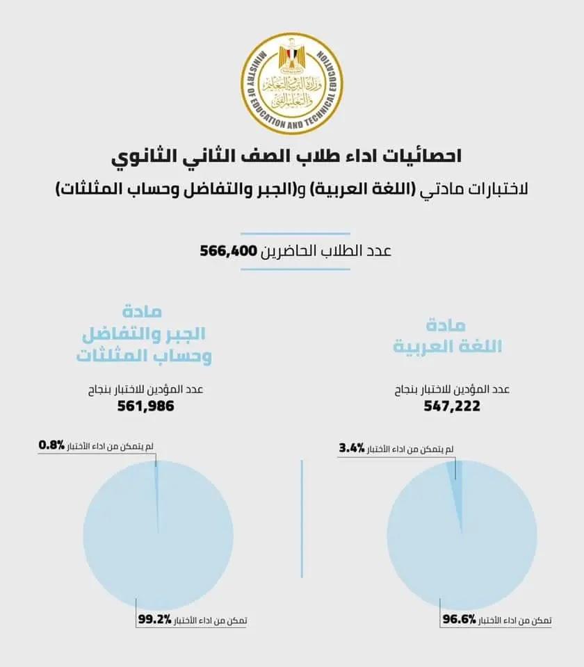 احصائيات اداء طلاب الصف الثاني الثانوي لامتحان اللغة العربية والجبر اليوم