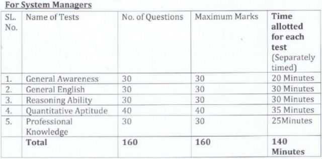 OSCB System Manager Exam Pattern 2020