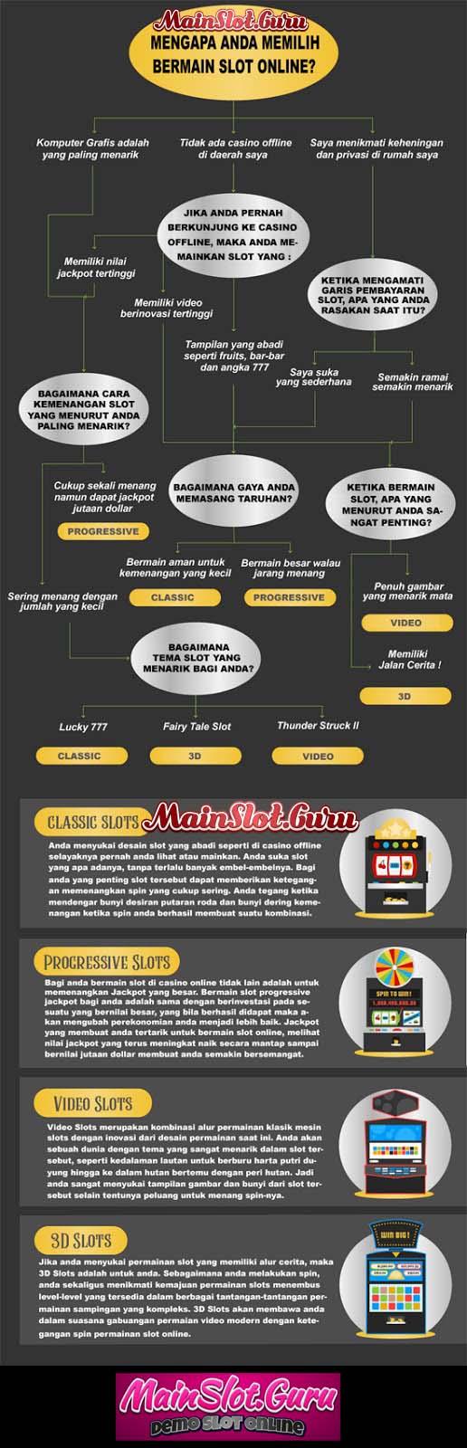Infografis Cara Memilih Game Slot Online