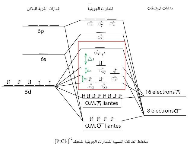 مخطط الطاقات النسبية للمدارات الجزيئية للمعقد ²¯[PtCl4]
