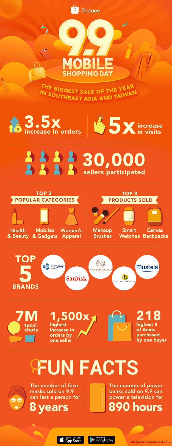 Shopee 9.9 Mobile Shopping Day Fun Facts
