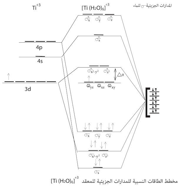 مخطط الطاقات النسبية للمدارات الجزيئية للمعقد +³[Ti(H2O)6]