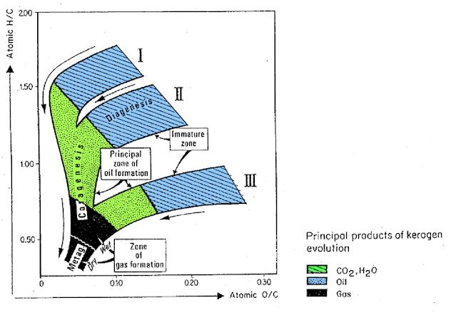 Origen de los Hidrocarburos - Gráfico de Van Krevelen