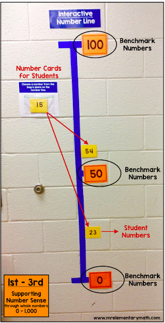 Understanding relationships between numbers are very important concepts. Number lines help bridge gaps and lead to better math and number sense.