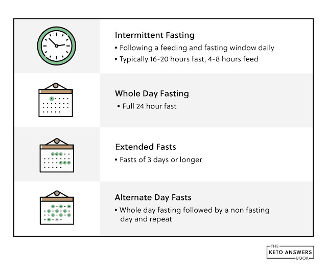 Fasting and keto