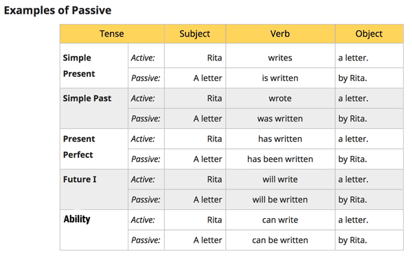 Table of examples: Active Verb tenses into their Passive form